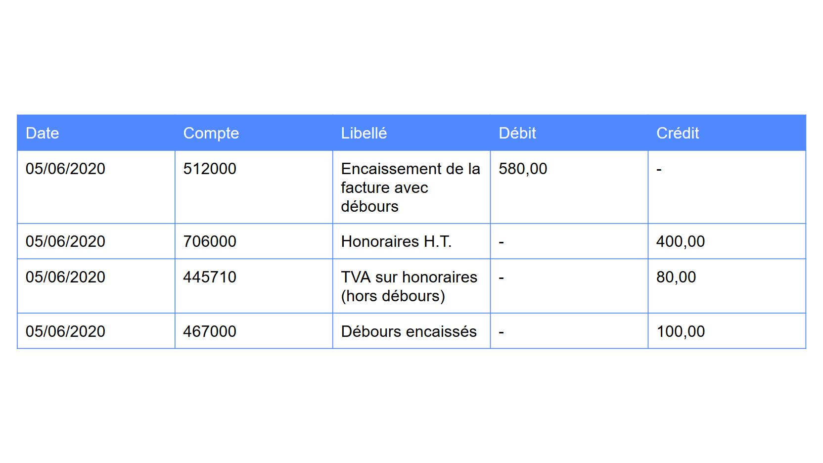 Débours -Facture honoraires