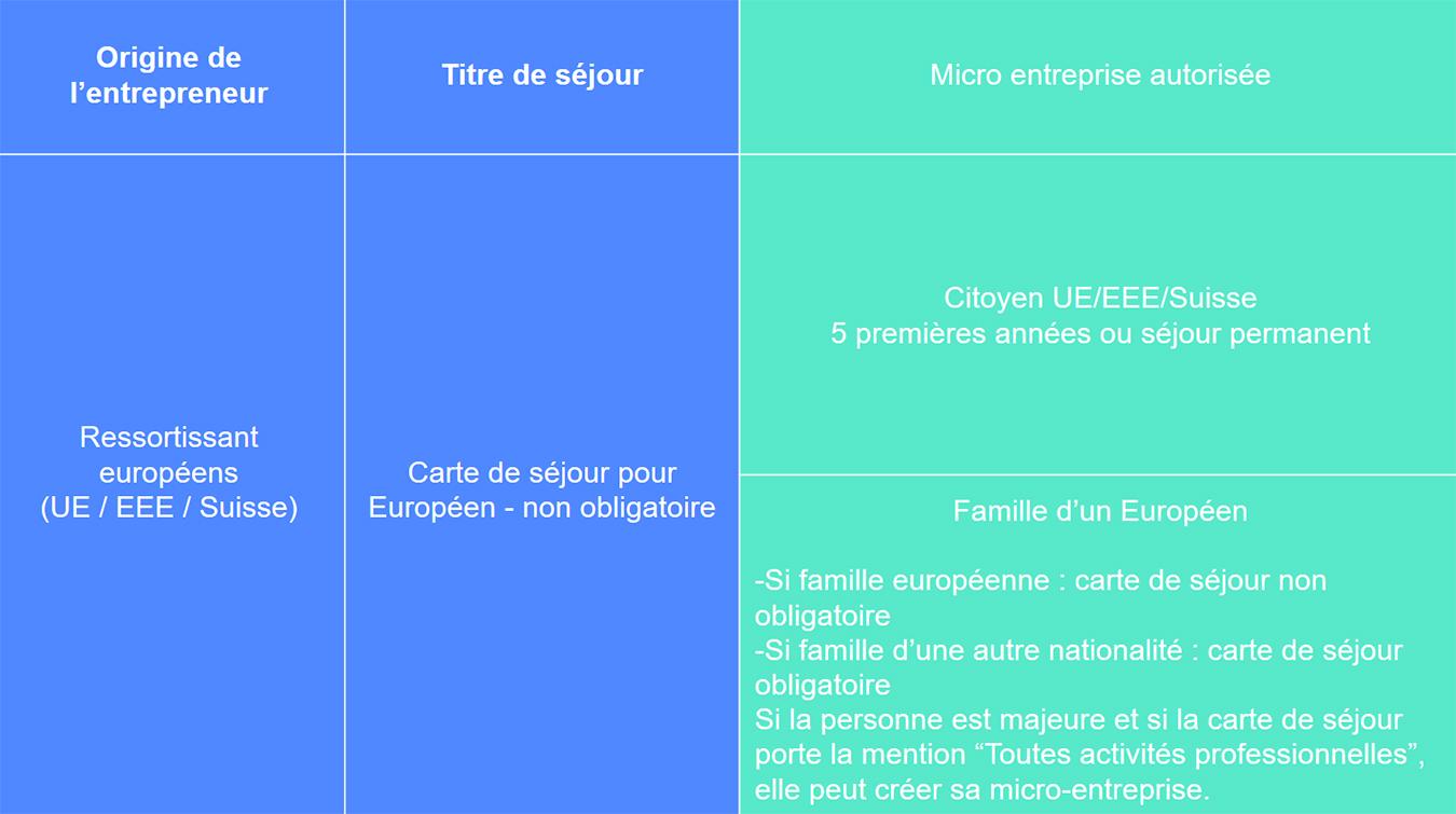 Résidents UE