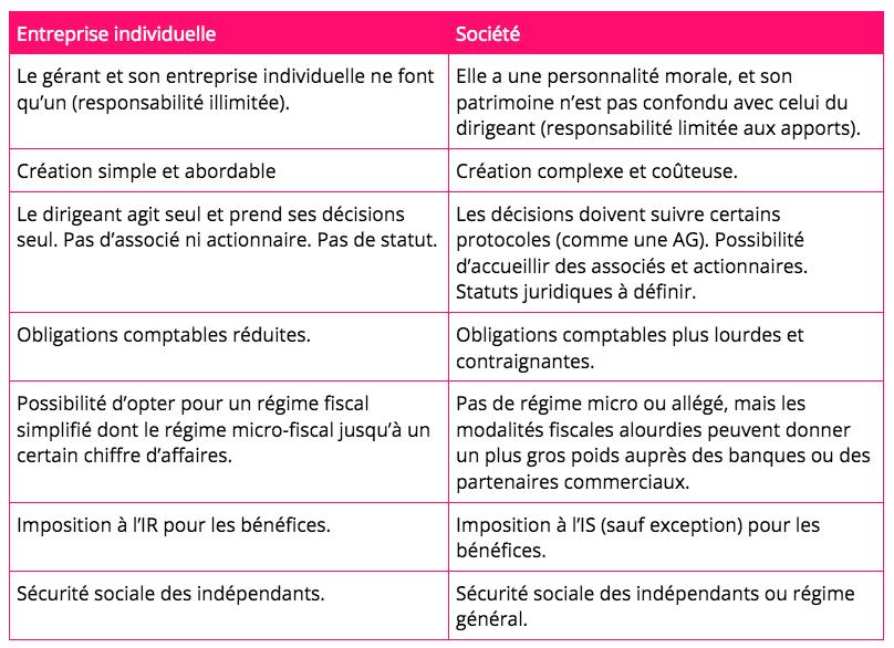 Blog-Resume EI et societe