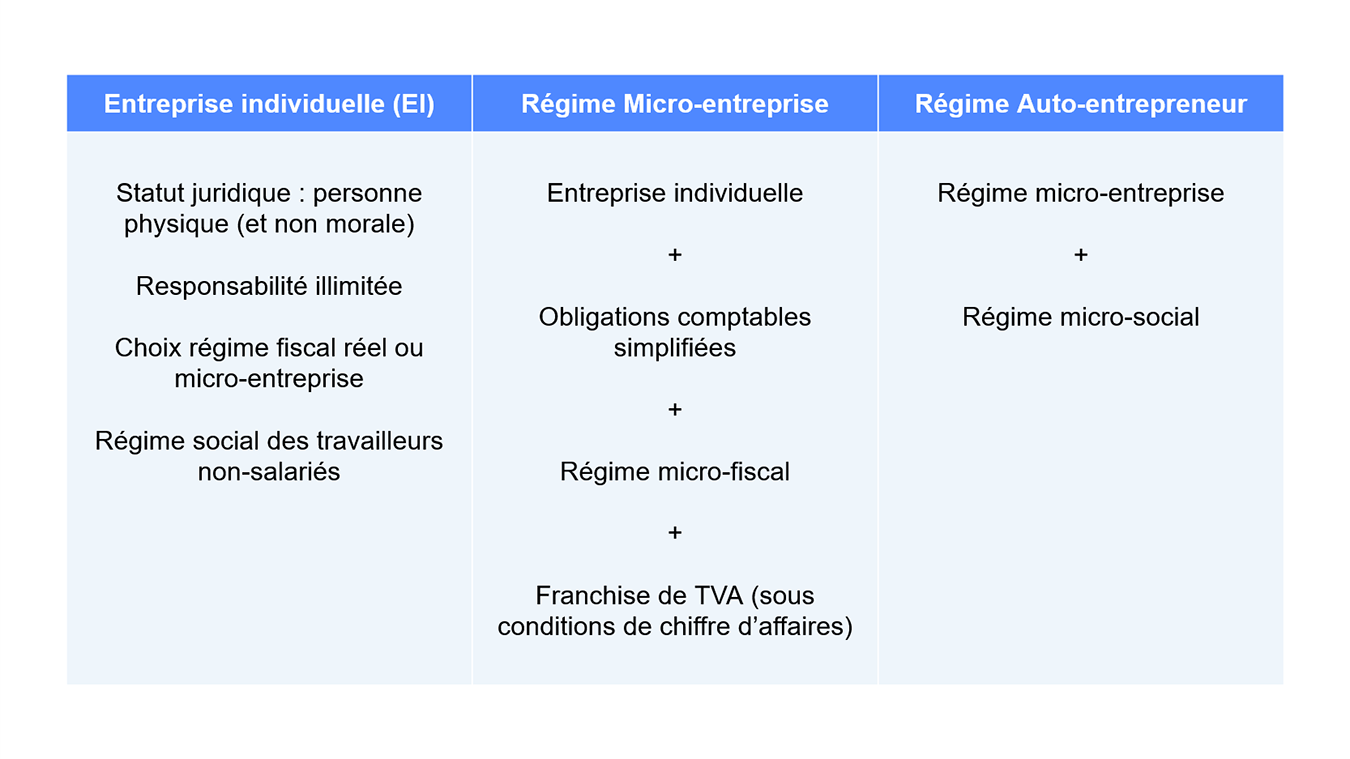 Tableau Micro entrepreneur