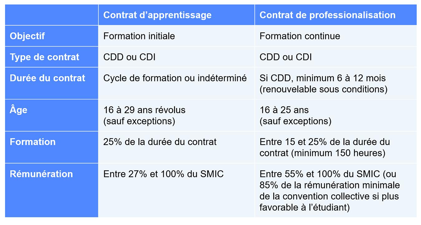 Tableau des différences entre contrat d'apprentissage et de professionnalisation