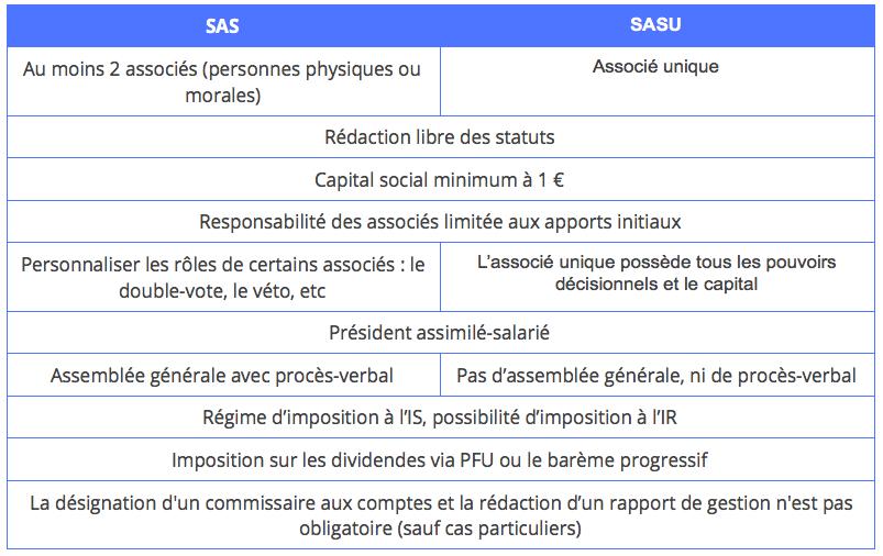Tableau récapitulatif SASU et SAS