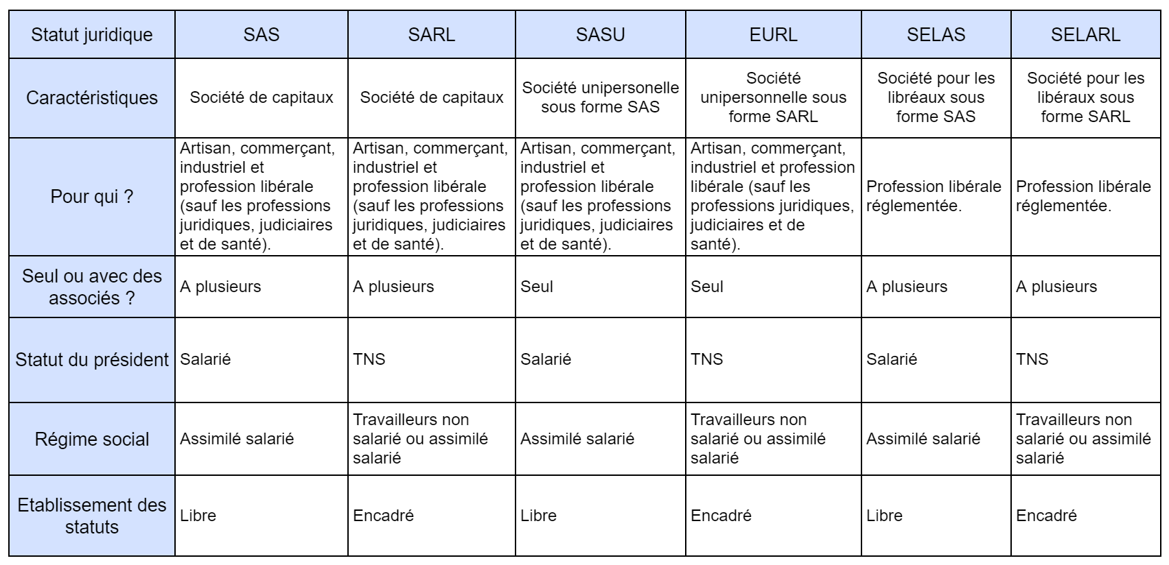 Tableau des différents types de sociétés