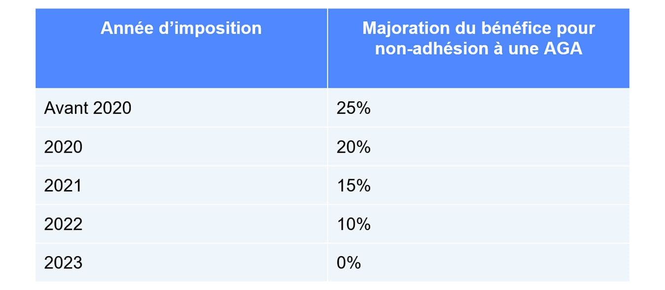 Échéancier suppression majoration AGA