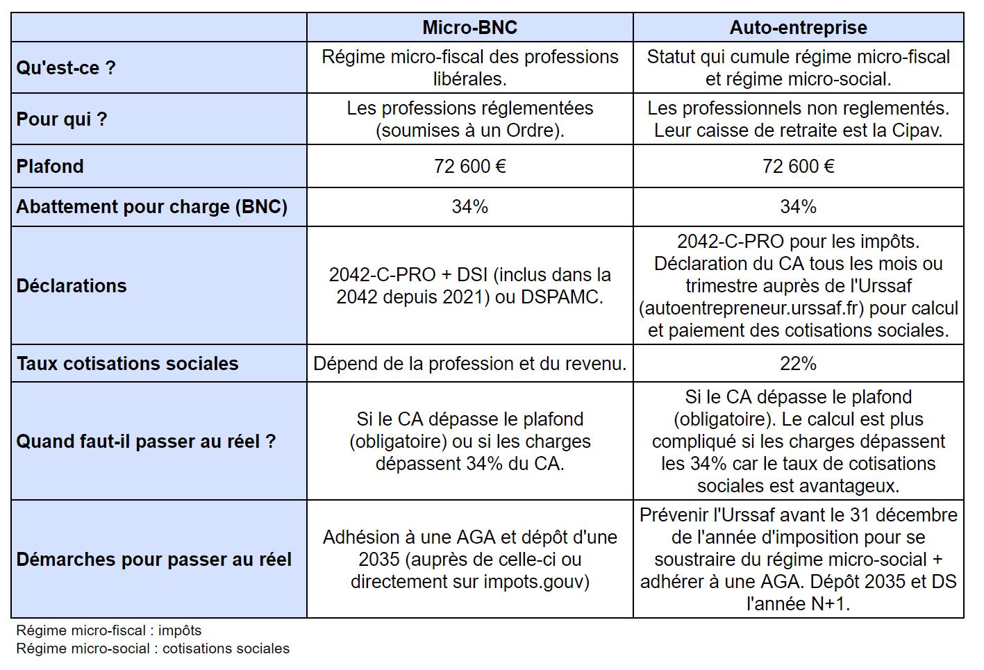 Tableau récapitulatif des différences entre micro-BNC et auto-entreprise