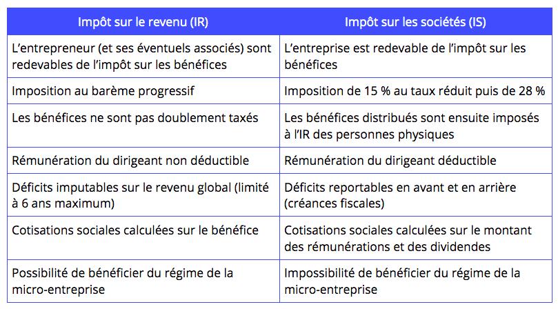 blog-tableau-recapitulatif-is-ir