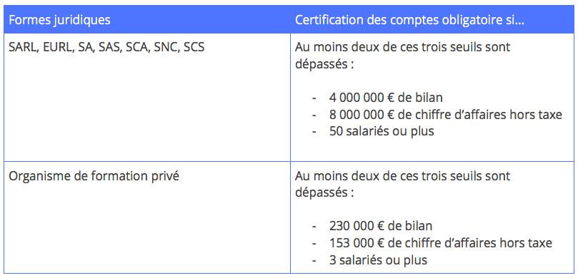 certification-comptes-tableau
