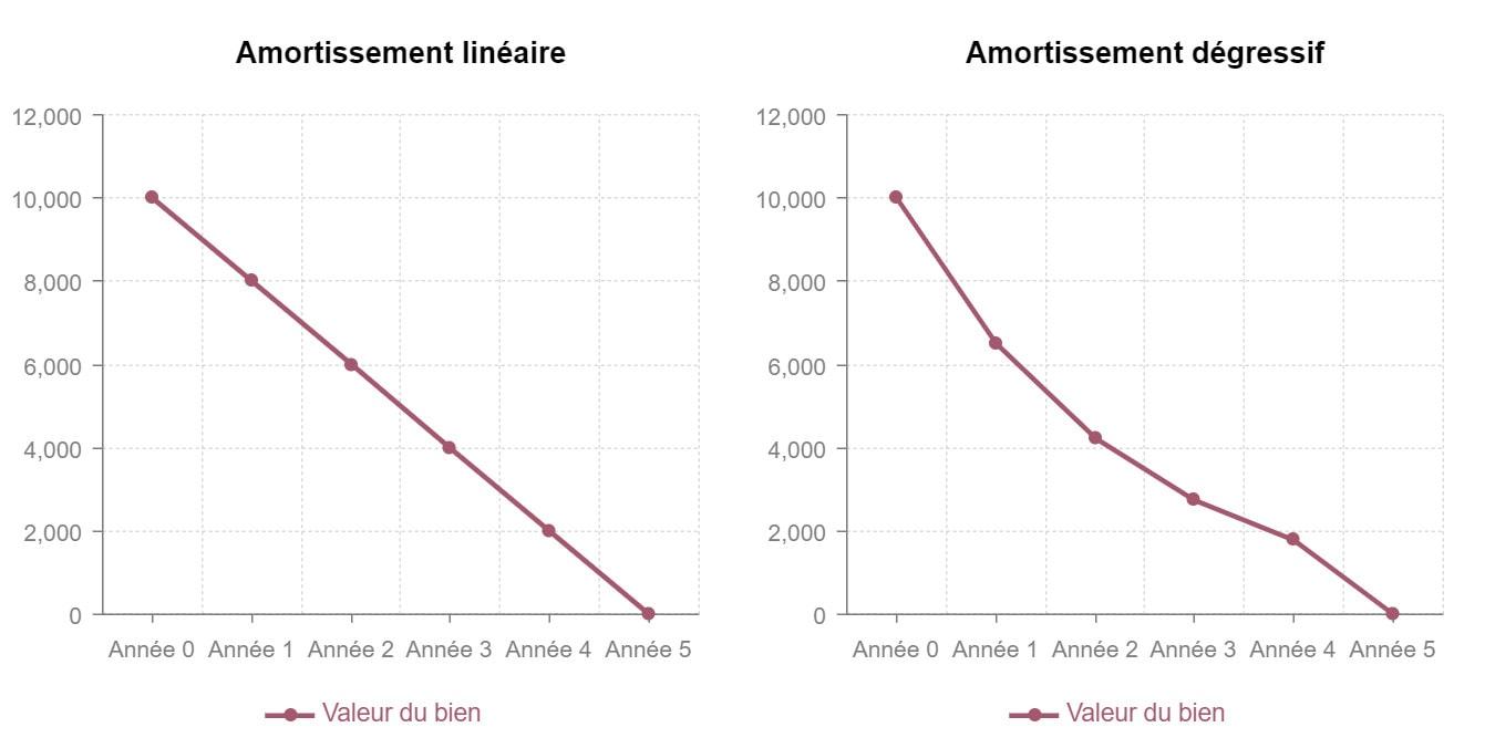 Comparaison entre les amortissements linéaires et dégressifs