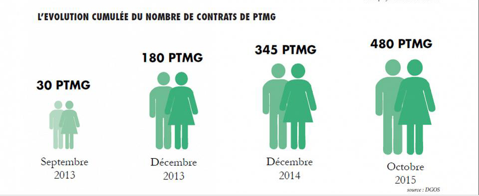 Infographie PTMG