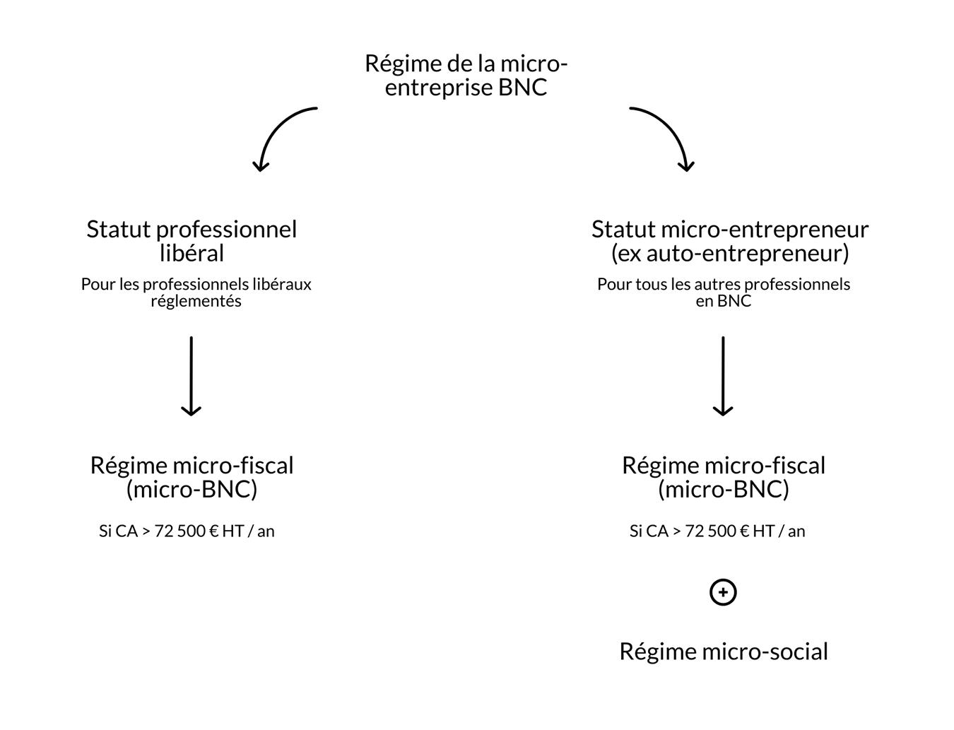 Régime Micro BNC professions libérales réglementées