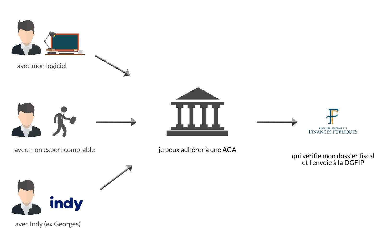 Le rôle de l'AGA pour les professionnels libéraux