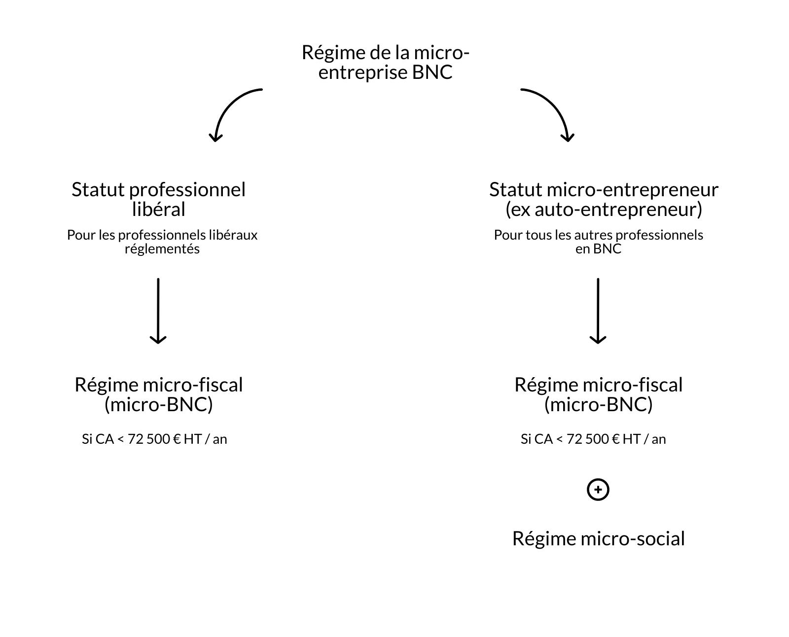 Schéma de la différence entre régime micro-BNC et statut de la micro-entreprise