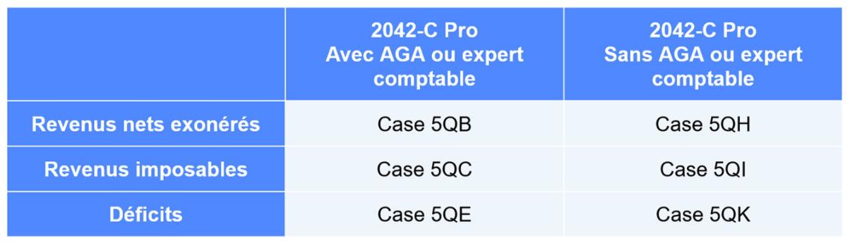 Tableau des correspondances avec la 2042 C PRO