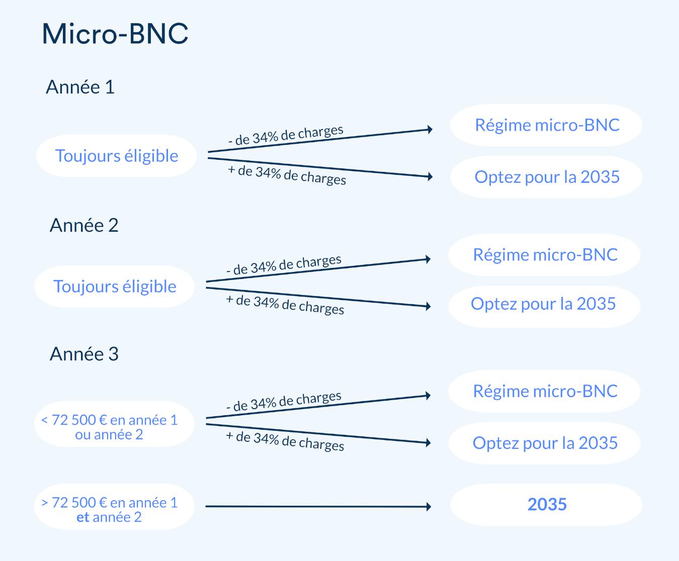 Tableau de l'éligibilité au micro-BNC