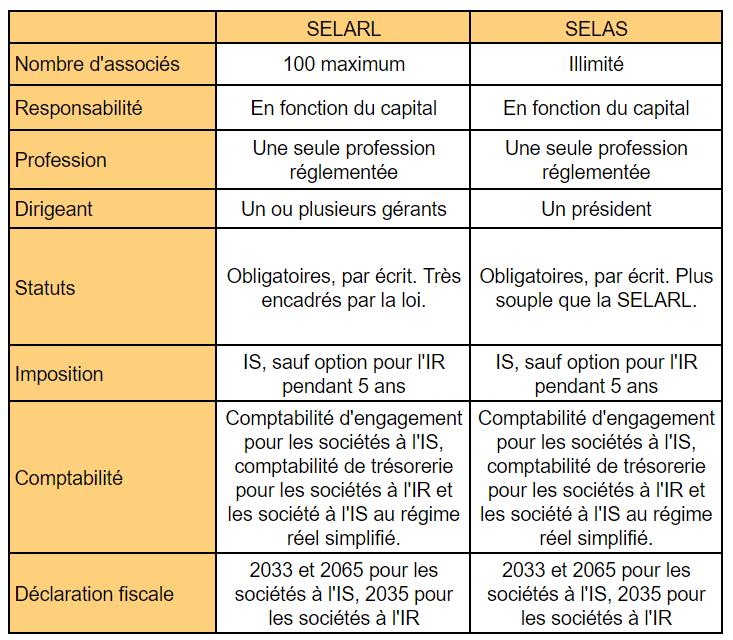 Tableau de comparaison SELARL et SELAS
