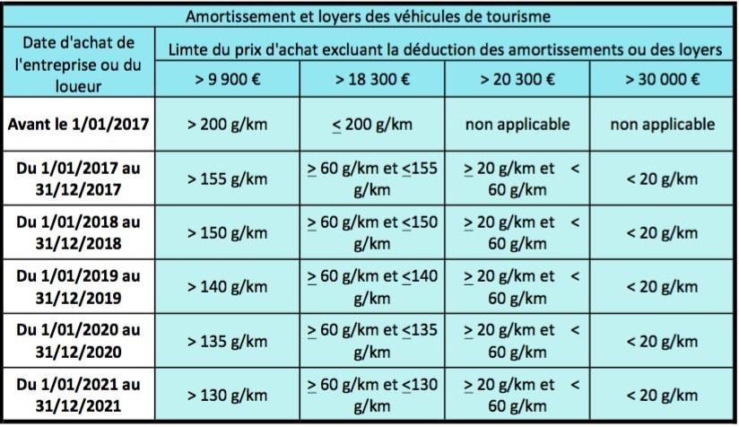 Barème pour les véhicules de tourisme