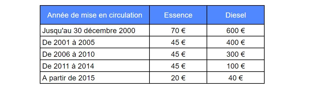 Calcul de la TVS suivant l'année de mise en circulation