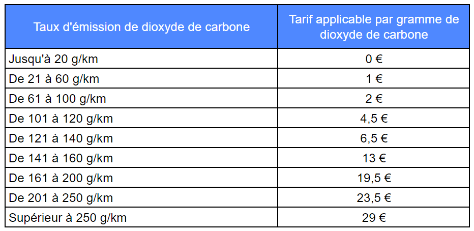 Calcul de la TVS suivant les émissions de CO2